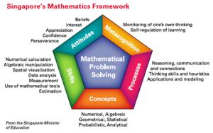 Singapores Math in Focus