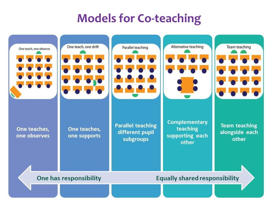 Collaborative Teaching Models : Team teaching maths n more