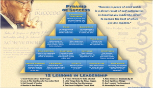 John Wooden Pyramid for Success