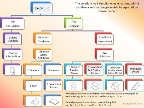 matrixsolutionsgeometry