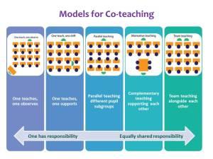Team Teaching outline